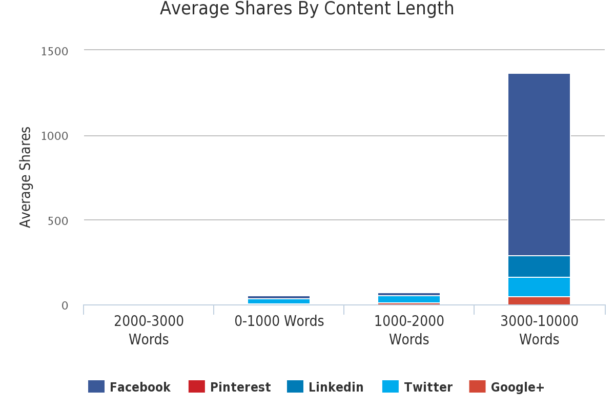 Optimum Content Length for SEO